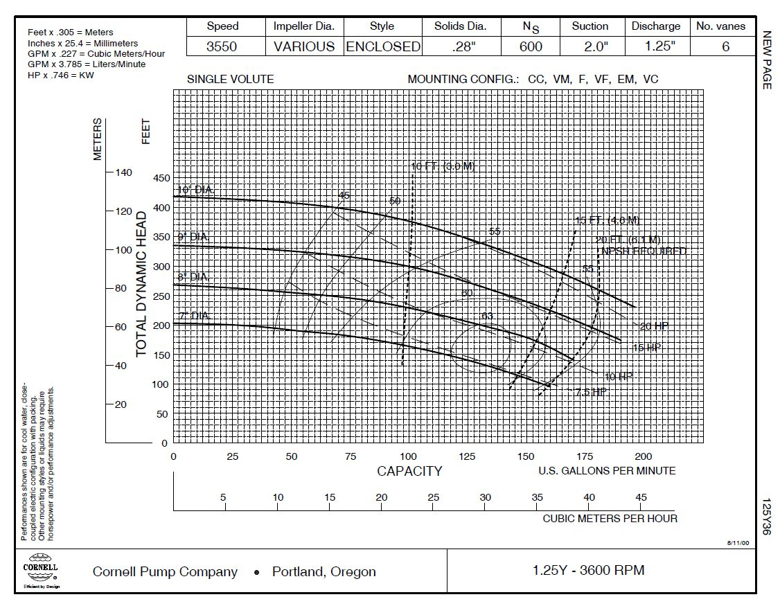 Cornell Centrifugal Pump Supplier Worldwide Used Cornell
