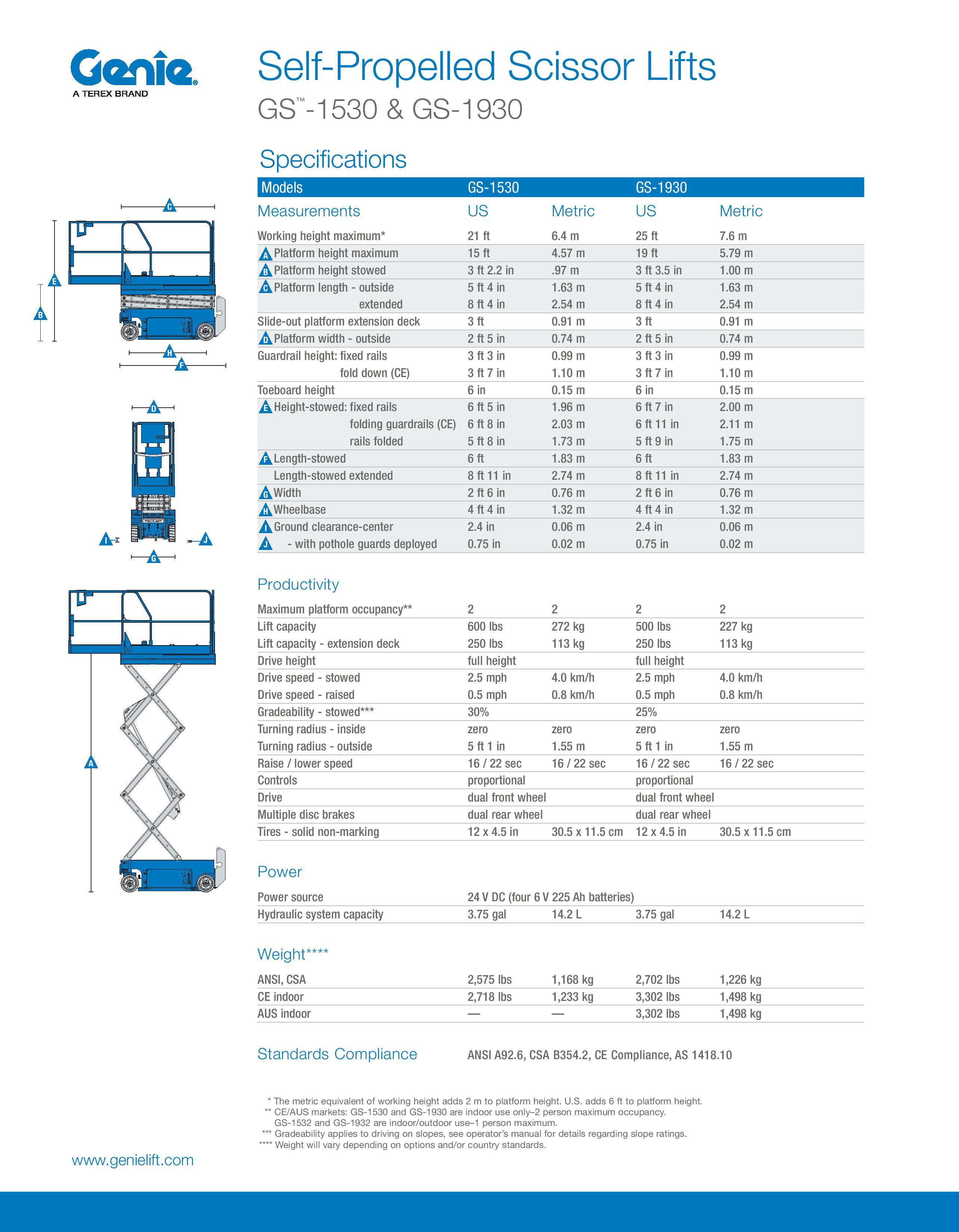 Genie Scissor Lift user Manual Honeywell Thermostat on