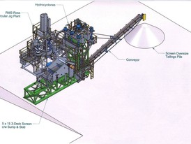 Ore Processing Plants