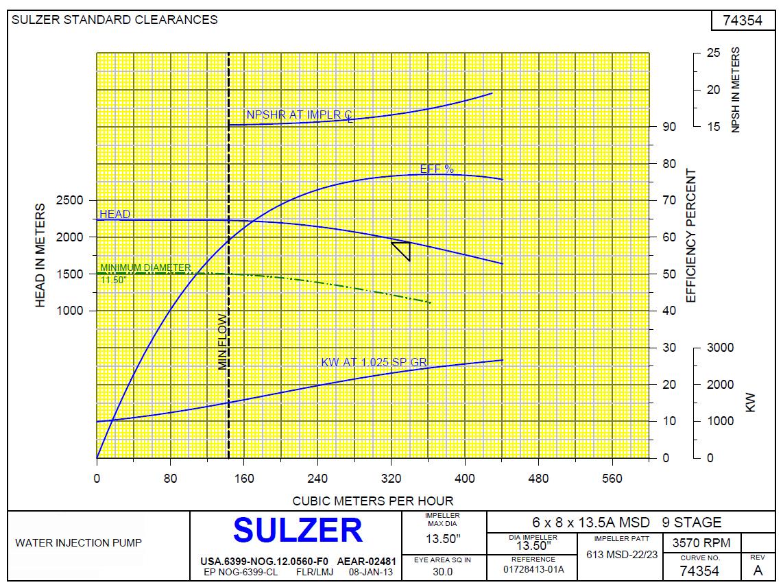 Sulzer Multistage Pump